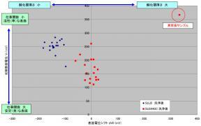 軸受用鋼材のコロナサーフによる表面清浄度評価